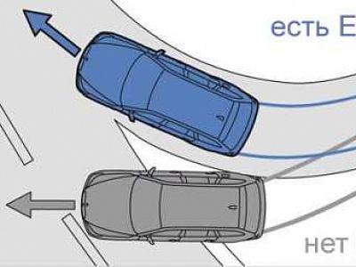 Система ESP в базовой комплектации